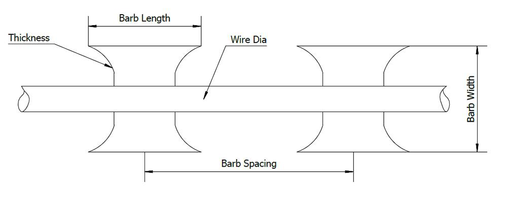 Straight Razor Wire, with Blade-Barb Length 10, 22 and 30.