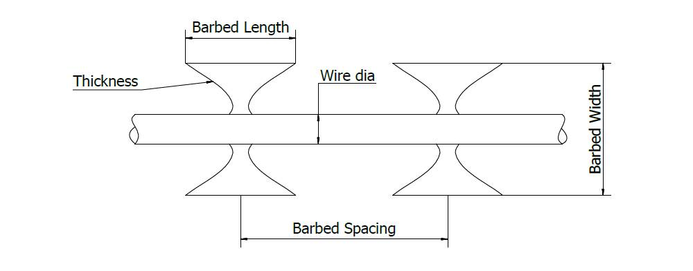 A drawing of BTO-30 straight razor wire fence and part description.